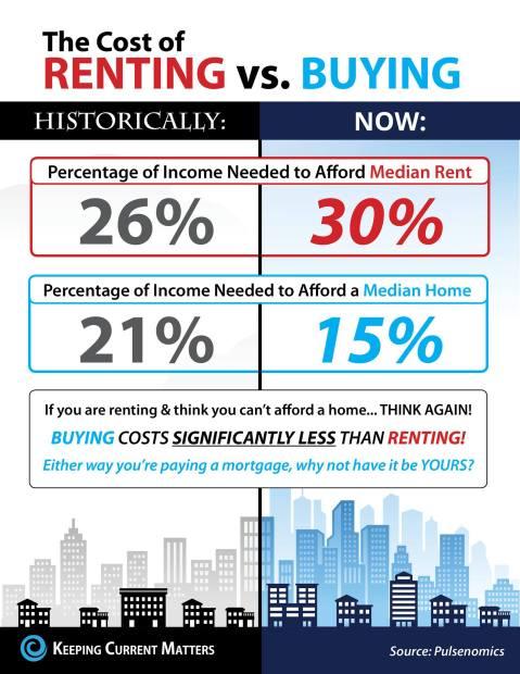 buying v renting