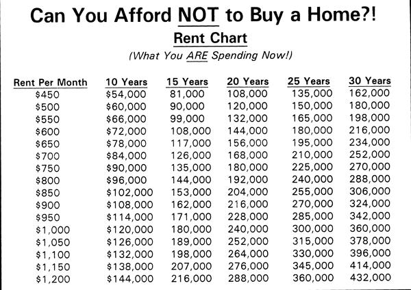 Rent-chart